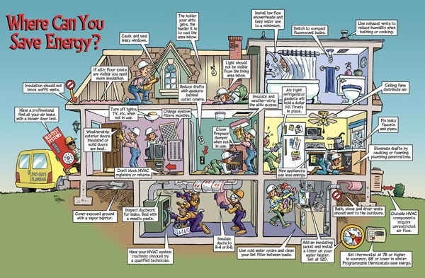 This Images Shows Things To Look At To Save Energy In Your Home!
